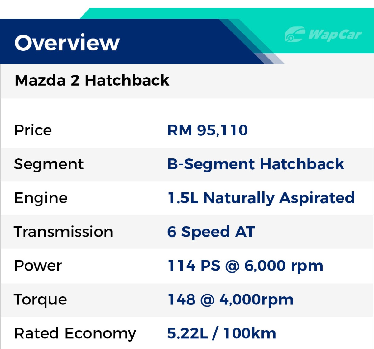 Overview of Mazda 2 HB