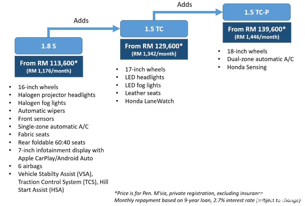 2020 Honda Civic FC facelift variants