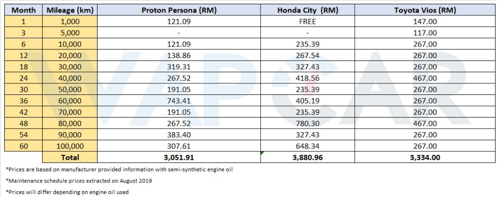 Proton Persona Maintenance Cost Versus Toyota Vios And Honda City Wapcar