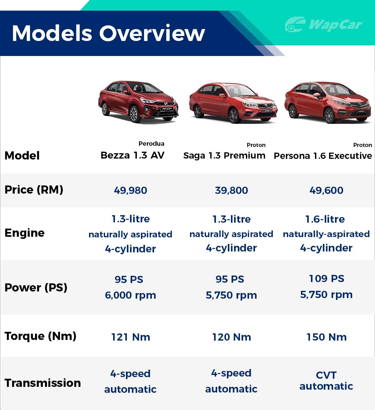 New 2020 Perodua Bezza Vs Proton Saga Vs Proton Persona A Bigger Option For The Same Price Wapcar